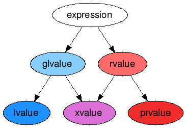 value categories